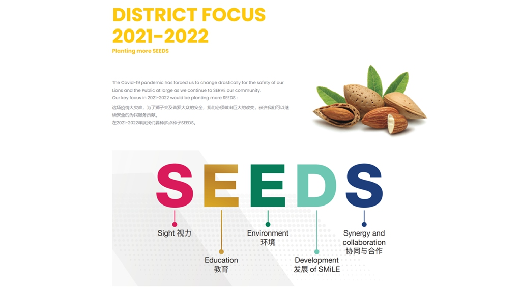 District Focus for Physical year 2021-2022